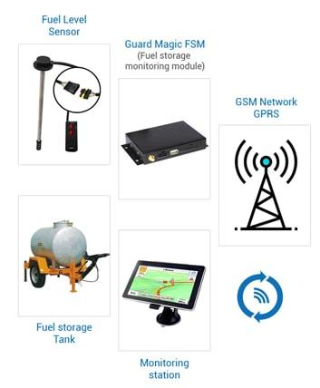 GPS voiture cote d'ivoire